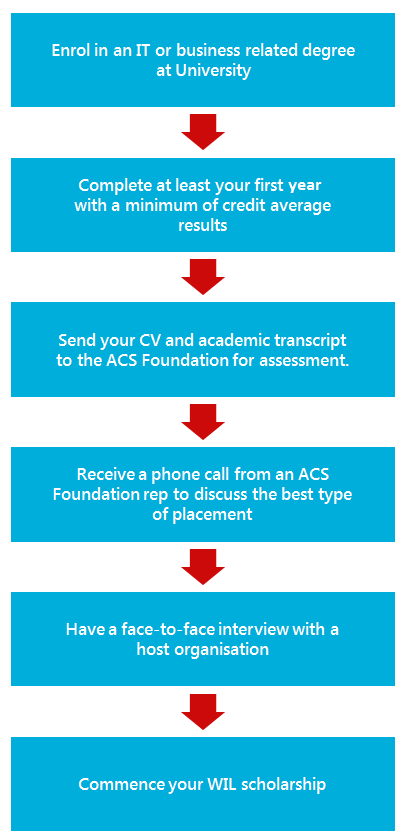 ACS Foundation WIL application process diagram